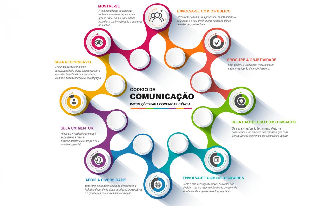 Código de Comunicação – Instruções para Comunicar Ciência