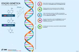 Edição Genética: podemos mudar a herança?